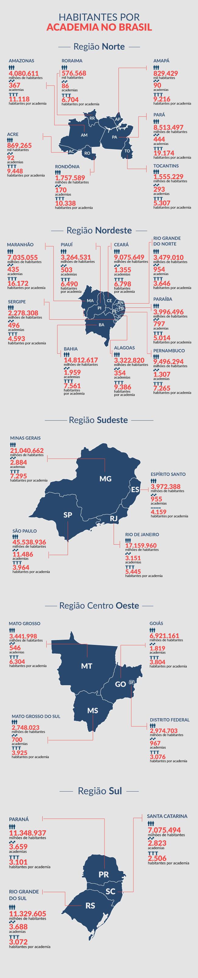 numero-de-academias-no-brasil-por-estado